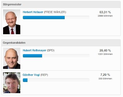 Ergebnis Bürgermeister 2014